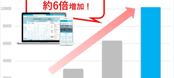 株式会社マンションマーケットは、運営する日本最大級の相場情報サイト「マンションマーケット」の会員登録数が1万人を突破した[…] 続きを読む